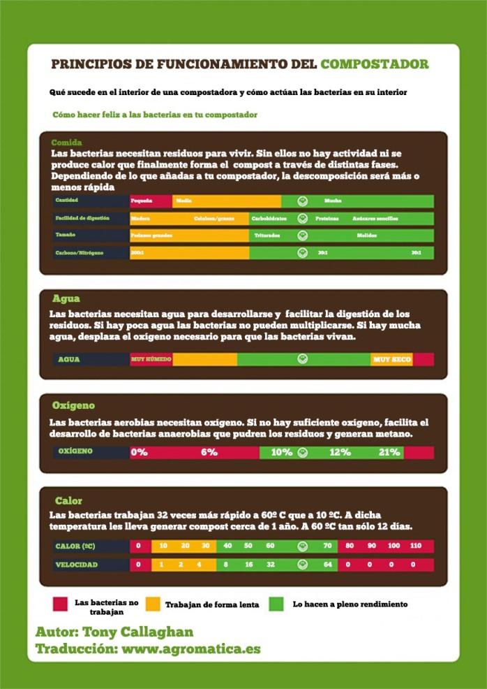 infografía-compostador